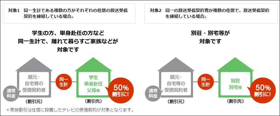 NHK 家族割引